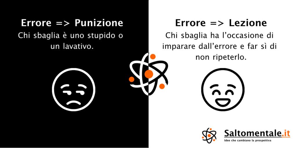 La natura dell'errore - Concetto